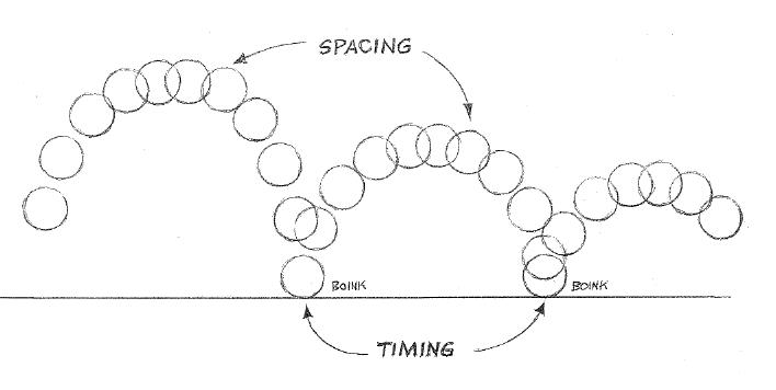 Hasil gambar untuk animasi Timing